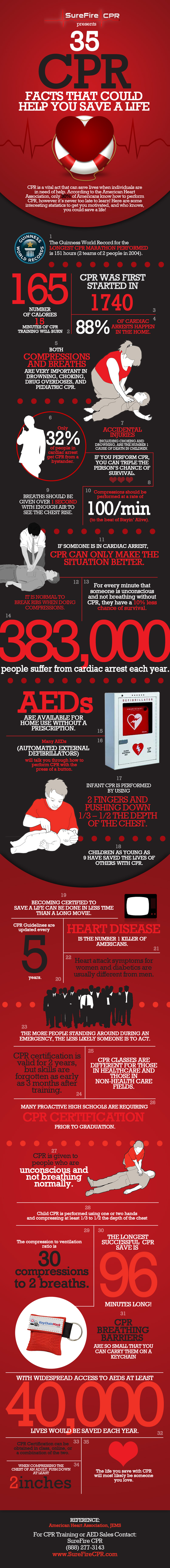 Cpr Research Statistics Cpr Facts From Surefire Cpr Infographic