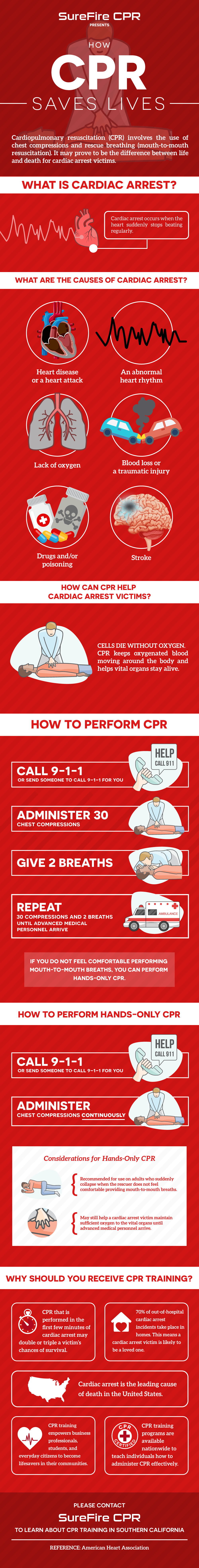 How cpr saves lives infographic surefire cpr how cpr saves lives infographic xflitez Gallery