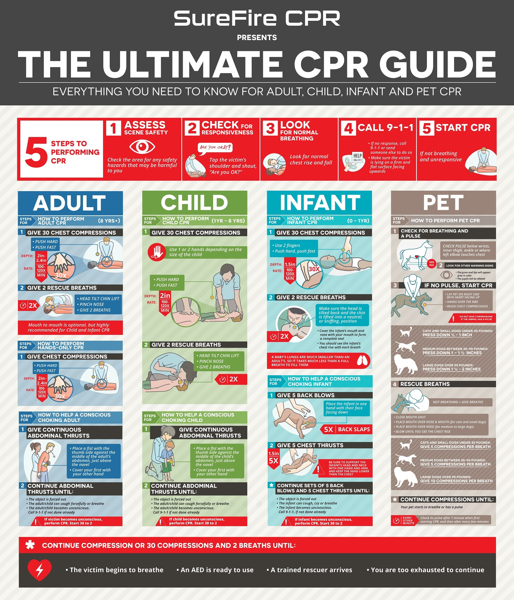 The ultimate cpr guide surefire cpr everything you need to know for adult child infant and pet cpr xflitez Images